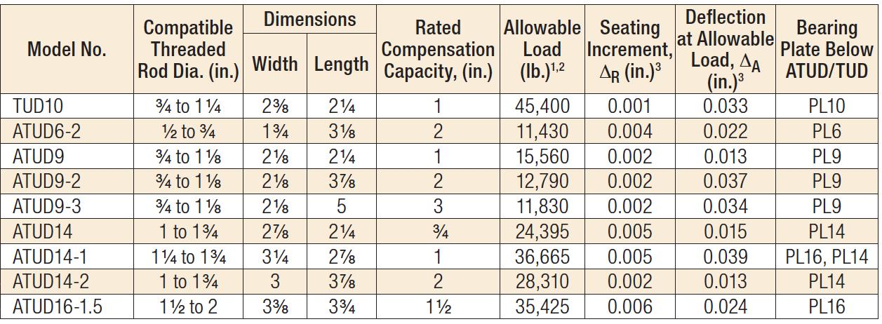 ATUD/TUD Models Load Table