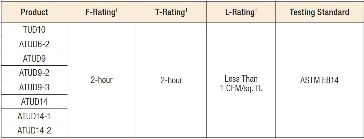 Fire Rating Table