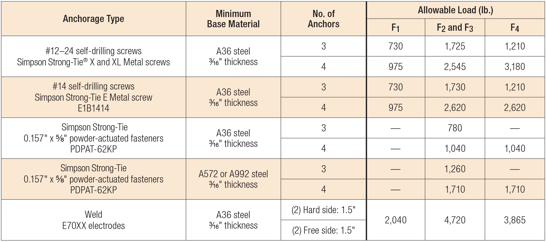 SCS Allowable Anchorage Loads to Steel