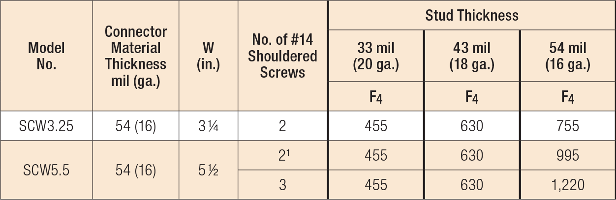 Load Table - SCW Allowable Connector Loads