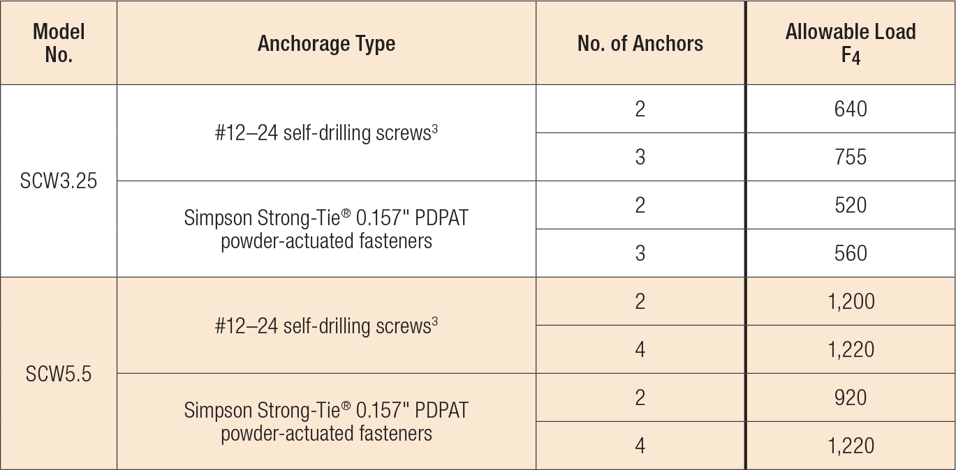 Load Table - SCW Allowable Anchorage Loads