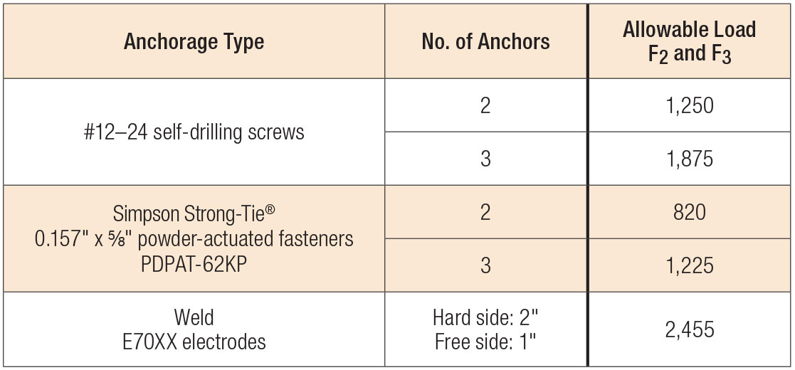 Load Table - SSB Allowable Anchorage Loads