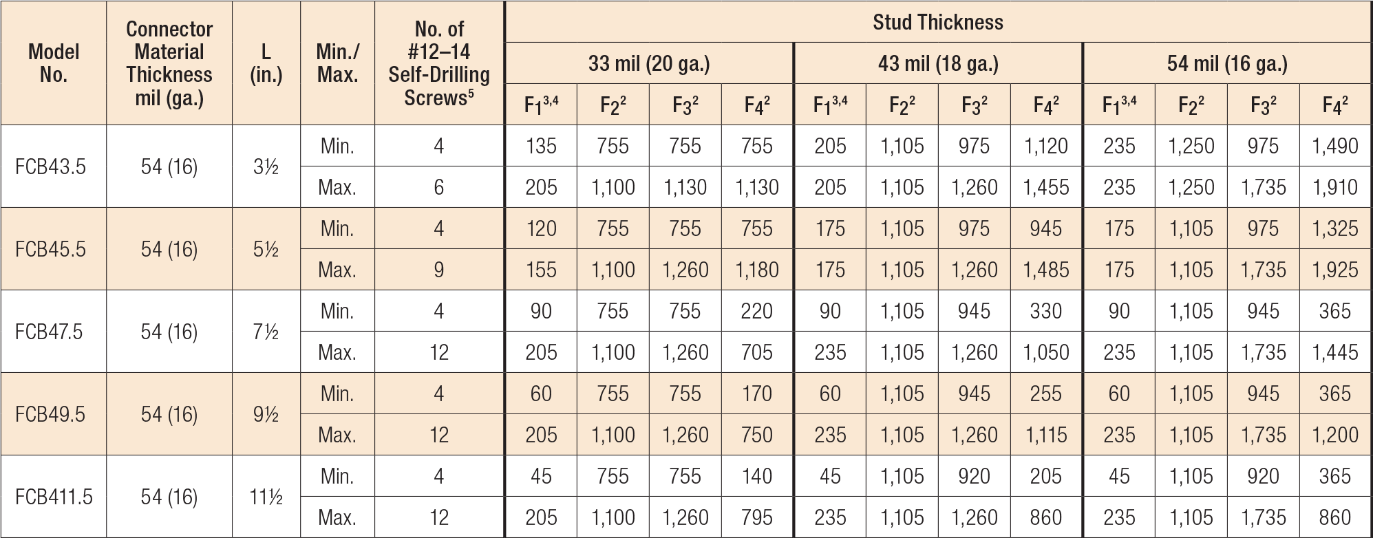 Load Table - FCB Allowable Connector Loads