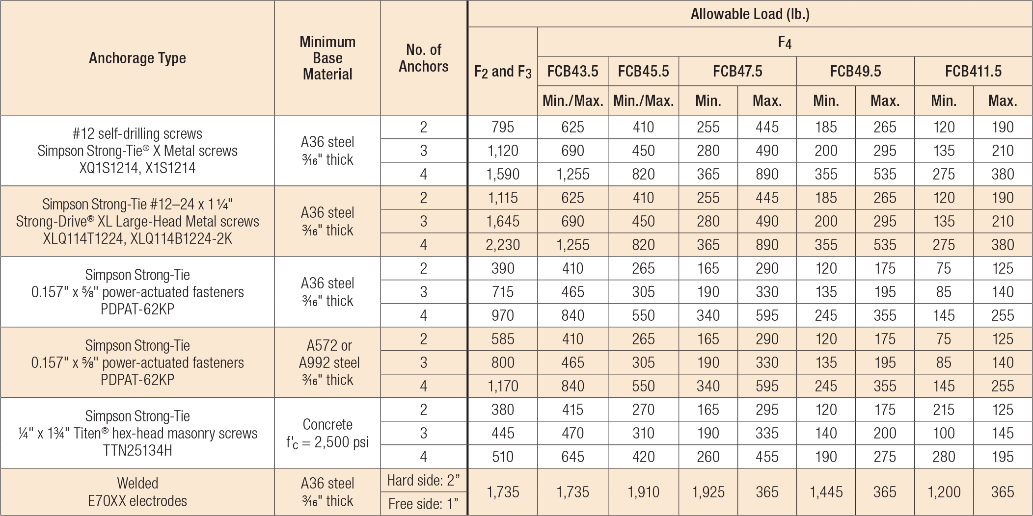 Load Table - FCB Allowable Anchorage Loads