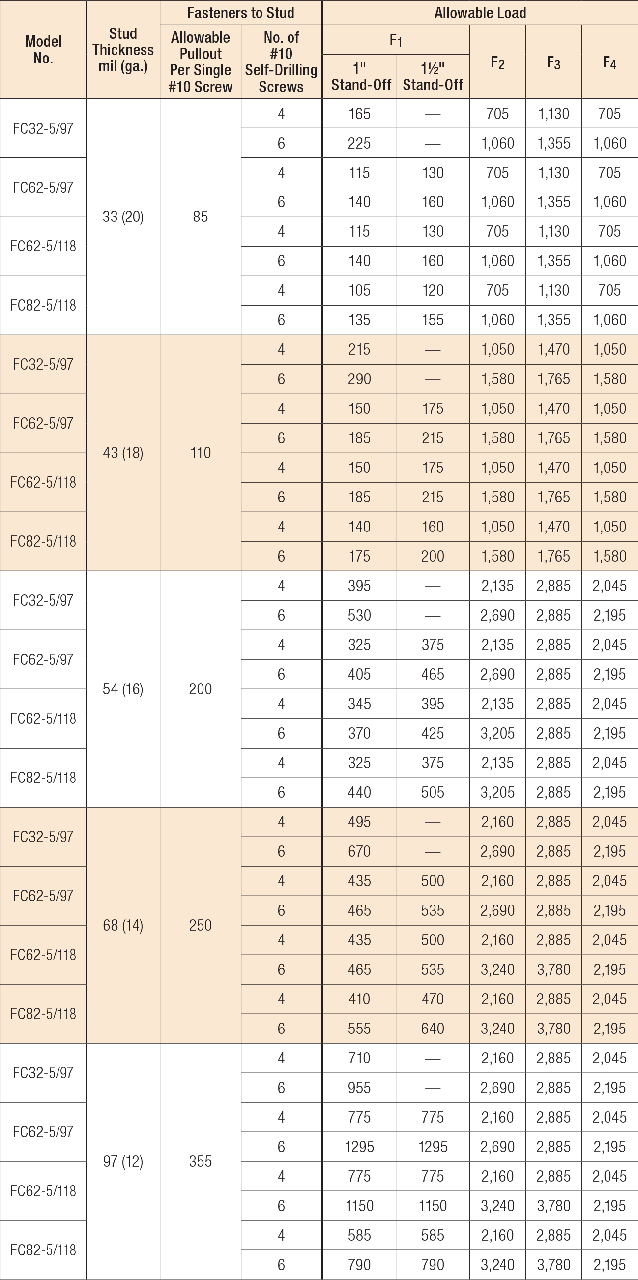 Load Table - FC Allowable Connector Loads (lb.)
