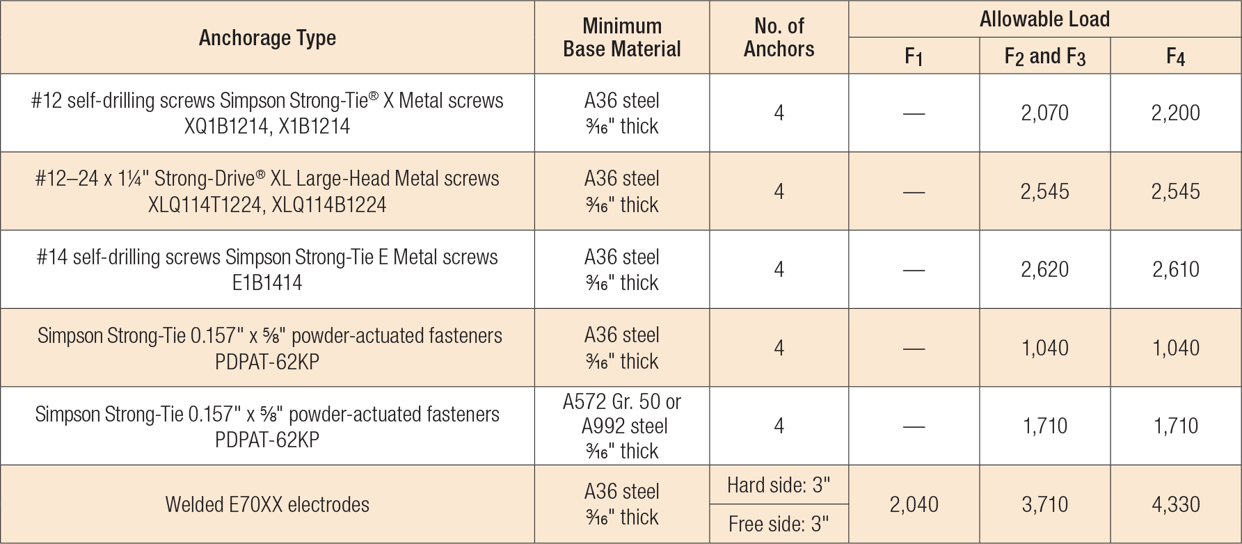 Load Table - FC Allowable Anchorage Loads to Steel (lb.)