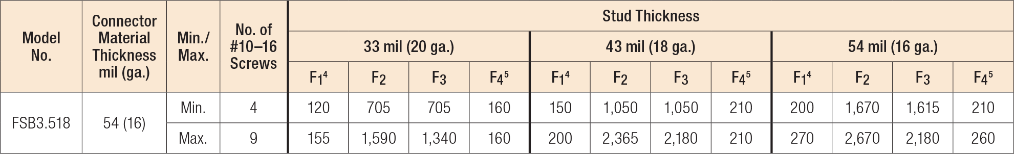 Load Table - FSB Allowable Connector Loads (lb.)