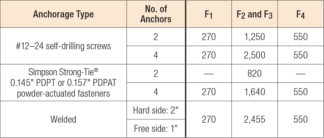 Load Table - FSB Allowable Anchorage Loads (lb.) Anchorage Type