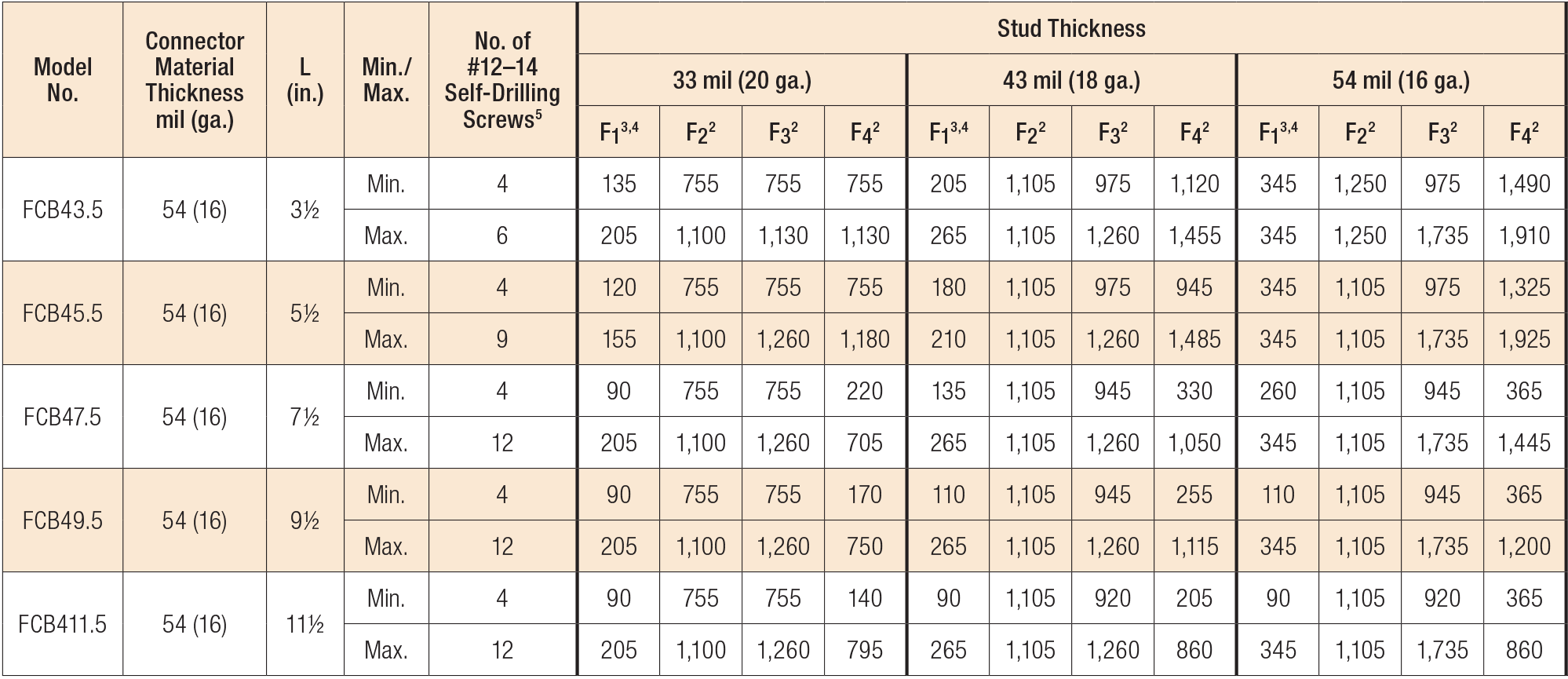 Load Table - FCB Allowable Connector Loads (lb.)