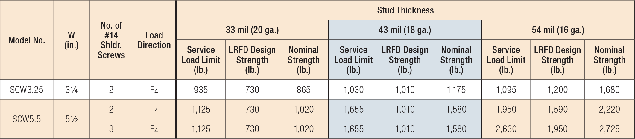 Load Table - SCW Head-of-Wall Slide-Clip Connector - Service Load Limits, LRFD Design Strengths and Nominal Strengths