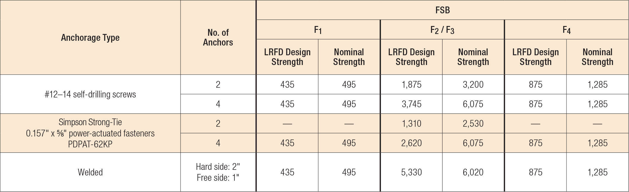 Load Table - Anchor Values