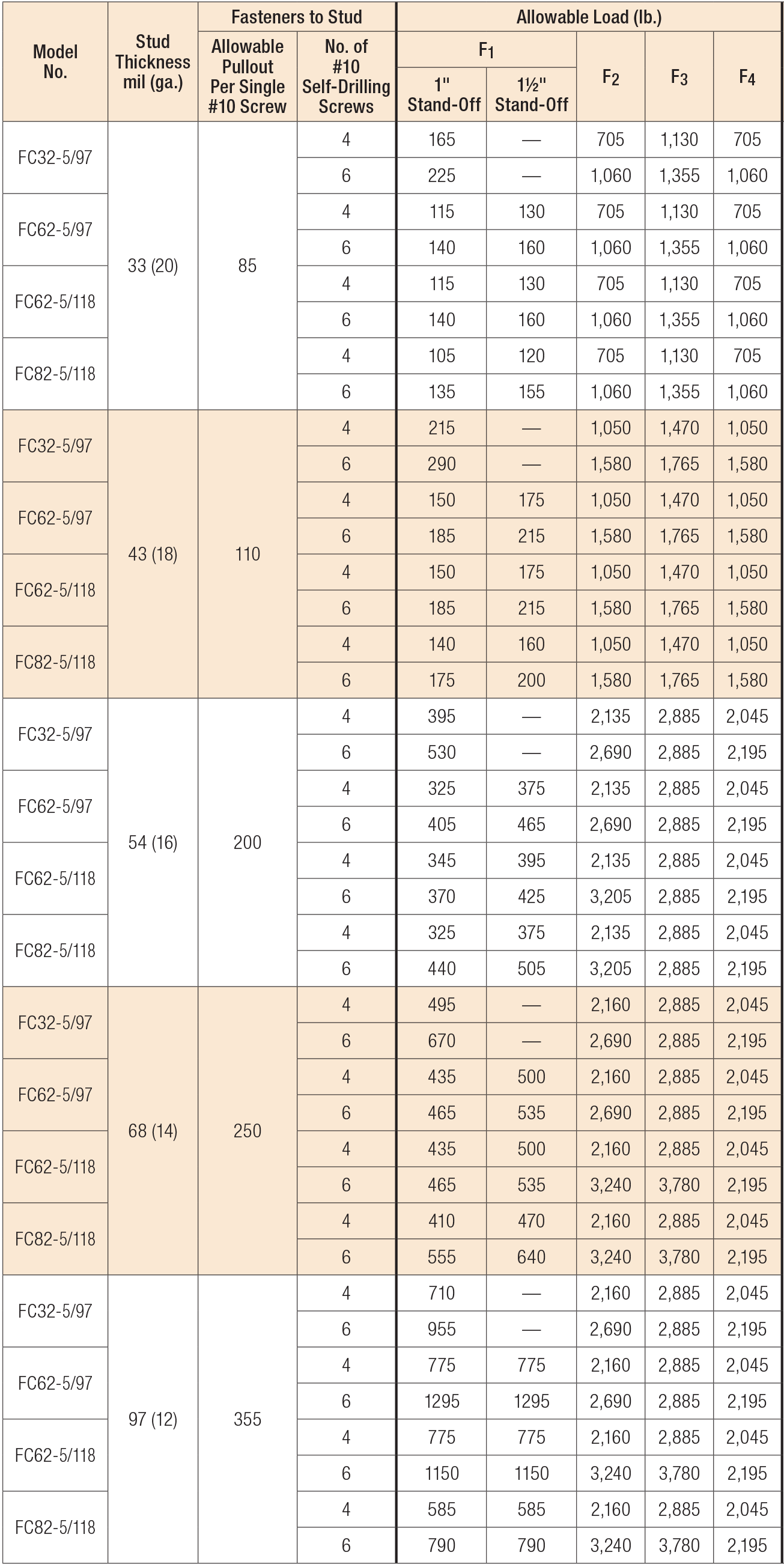 Load Table - FC Allowable Connector Loads