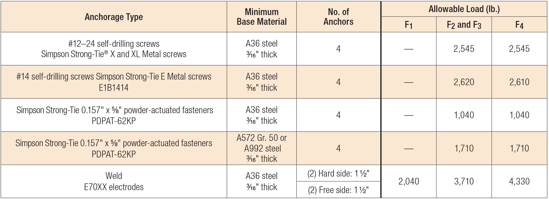 Load Table - FC Allowable Anchorage Loads to Steel