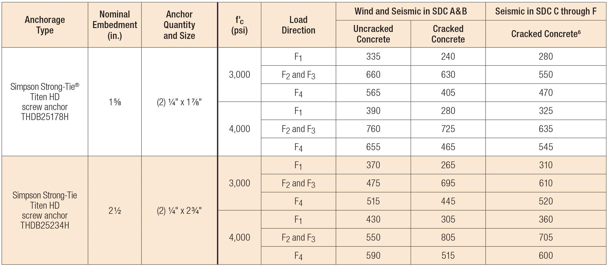 Load Table - Allowable Titen HD Anchorage Loads into Concrete with FC Clip (lb.)
