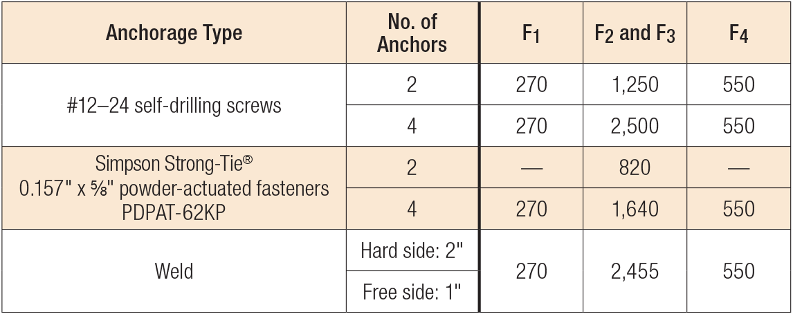 Load Table - FSB Allowable Anchorage Loads (lb.)