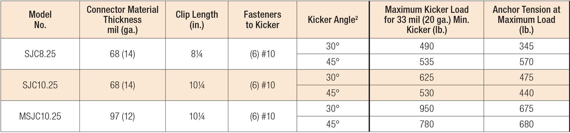 SJC Connectors - Kicker Allowable Loads