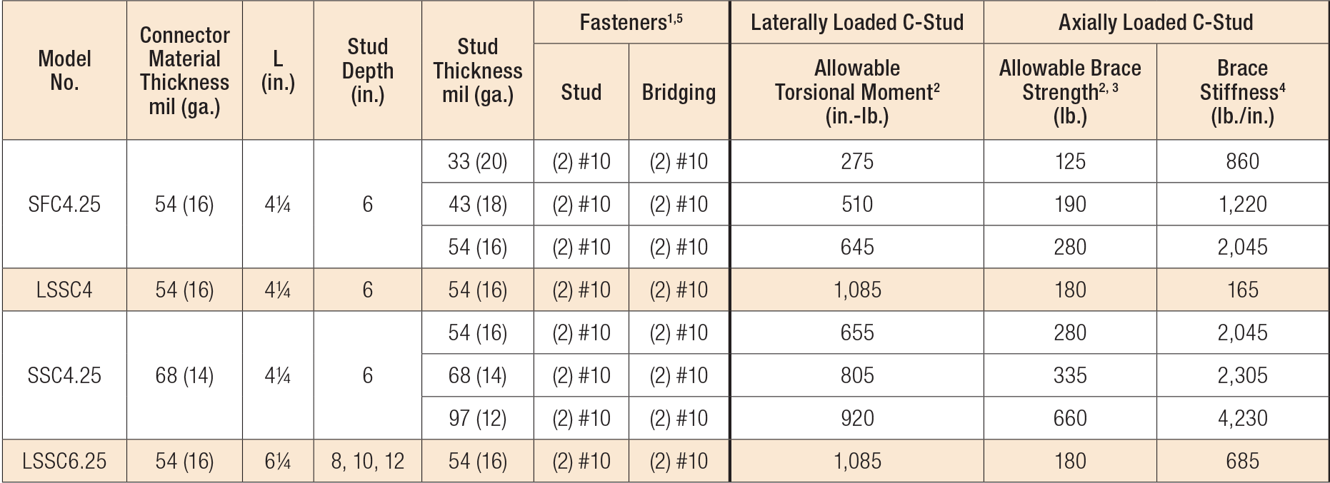 Load Table - SFC/SSC Connectors – U-Channel Bridging Allowable Loads