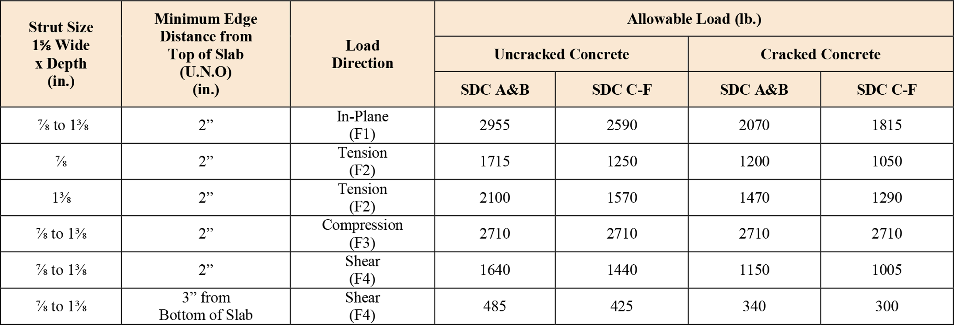 Concrete Insert Allowable Load Embedded to Concrete