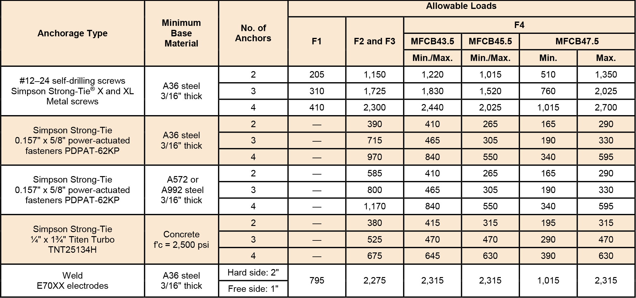 Table 2 — MFCB Allowable Anchorage Loads (lb.)