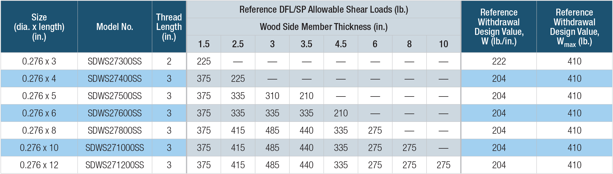 SDWS Timber SS — Allowable Shear Loads — Douglas Fir-Larch, Southern Pine Lumber