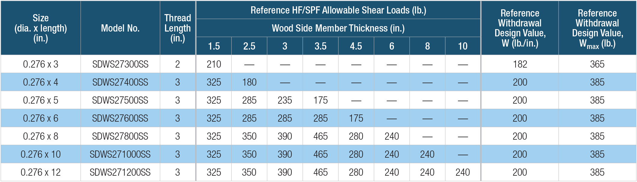 SDWS Timber SS — Allowable Shear Loads — Hem-Fir, Spruce-Pine-Fir Lumber
