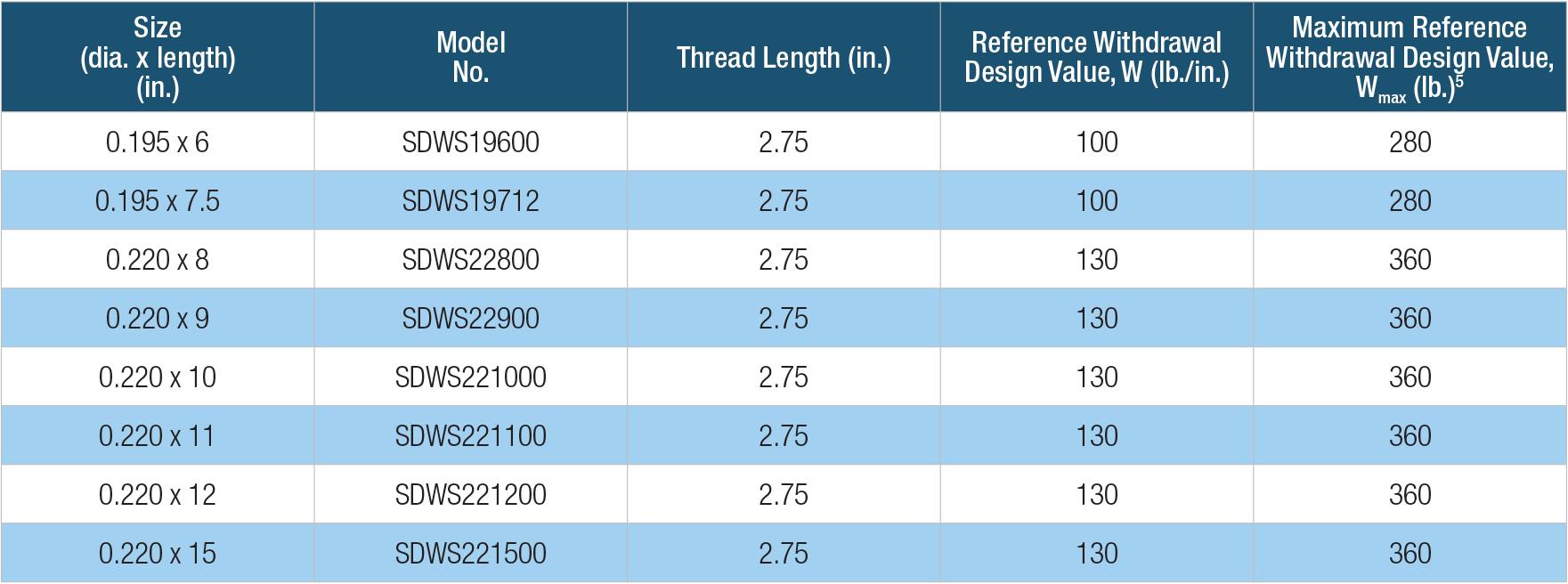 Simpson Strong Tie SDWS221200 12 x .220-Inch SDWS Log Screw with E-Coat