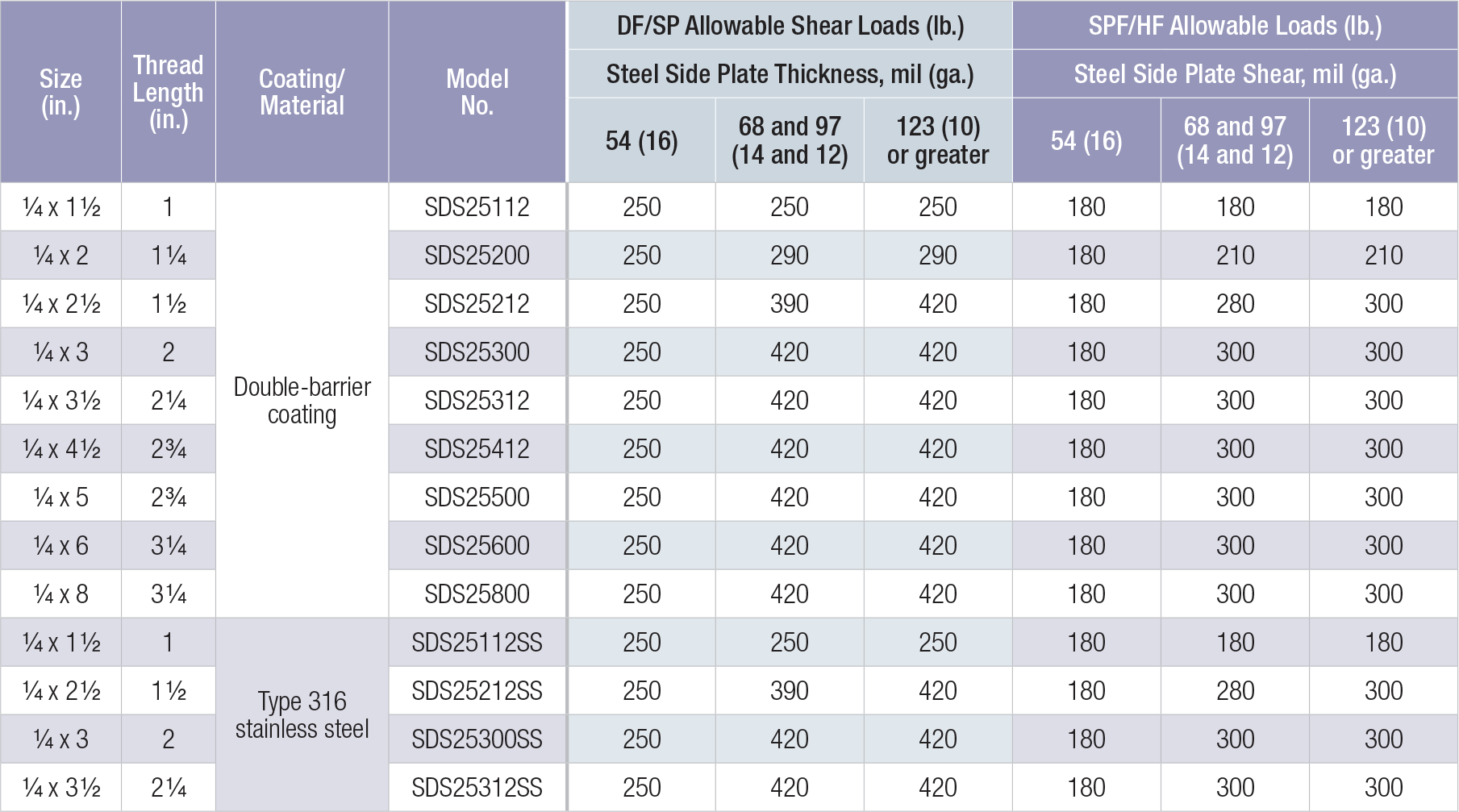 100 Steel I Beam Size Chart Load Tables By
