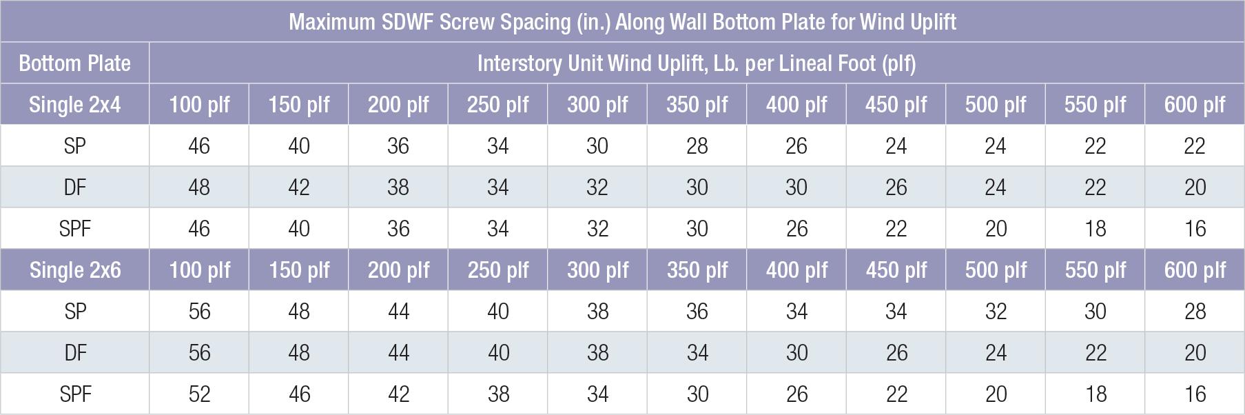 Strong-Drive® SDWF FLOOR-TO-FLOOR Screw | Simpson Strong-Tie