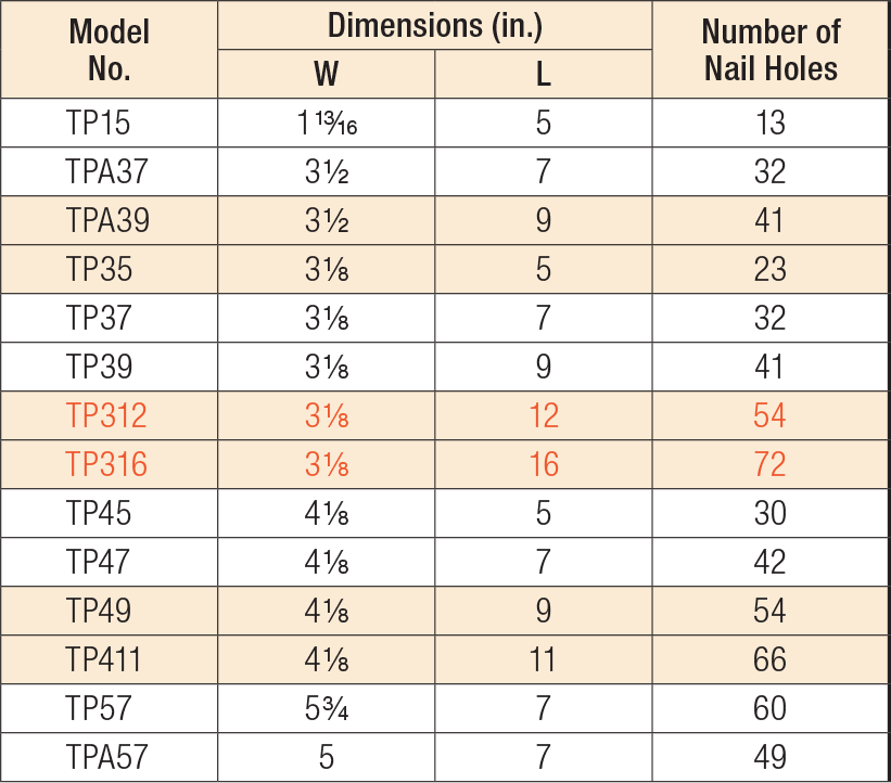 TP/TPA Tie Plates Product Table