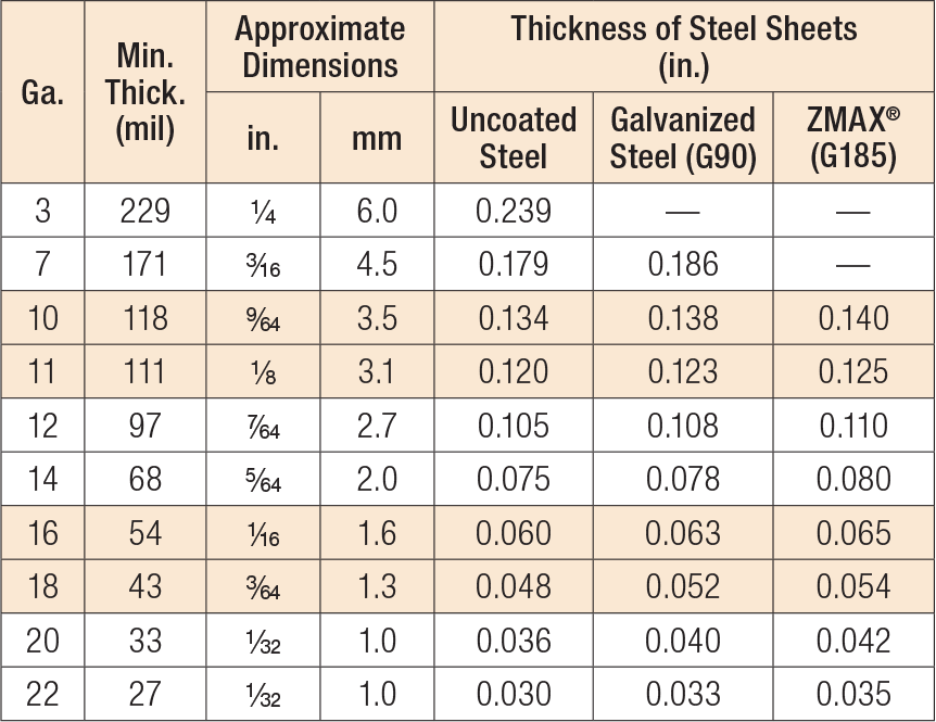 US Standard Steel Gauge Equivalents in Nominal Dimensions Table