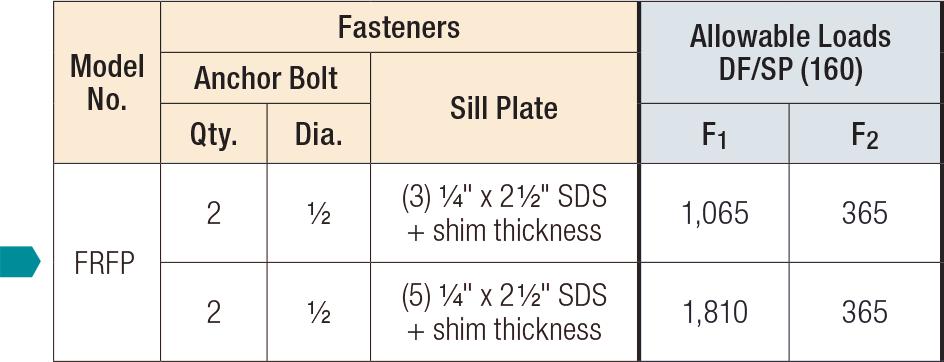 FRFP Retrofit Foundation Plates Load Table