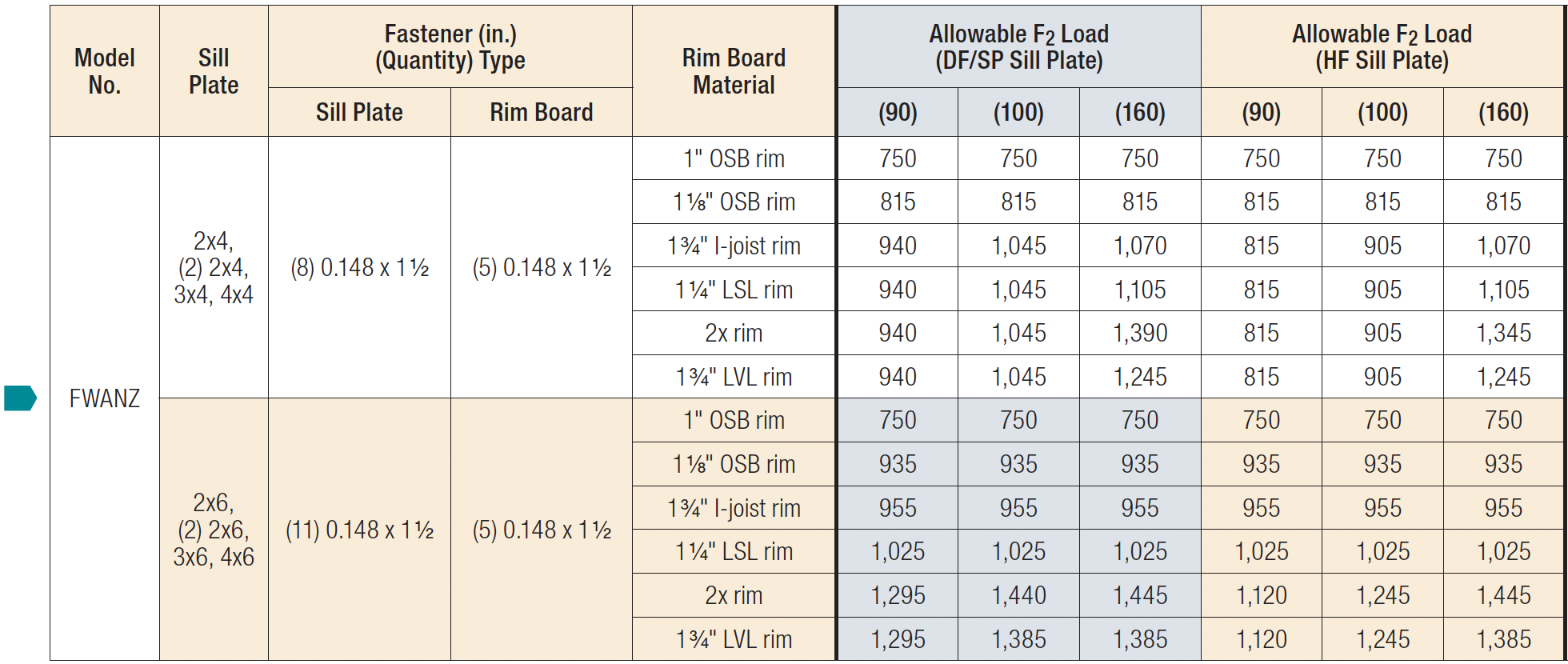 FWANZ Foundation Wall Angles Load Table