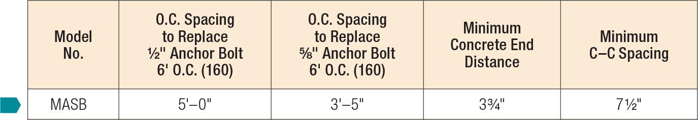 Prescriptive Anchor Spacing
