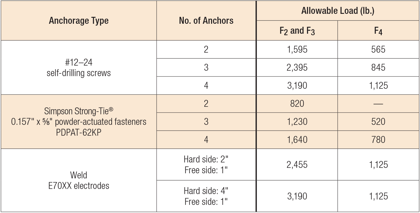 HYS Allowable Anchorage Loads