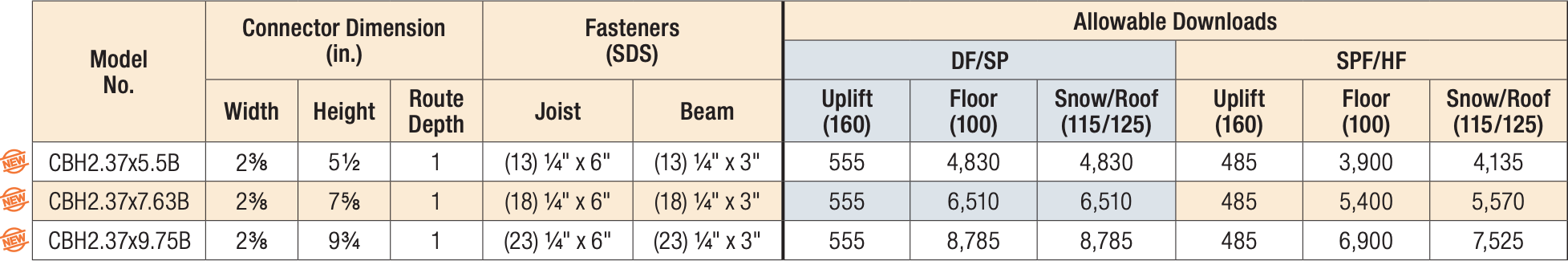 Table 1 — CBH Joist to Beam Allowable Loads