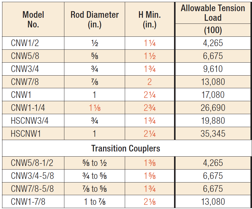 Table: Coupler Nuts