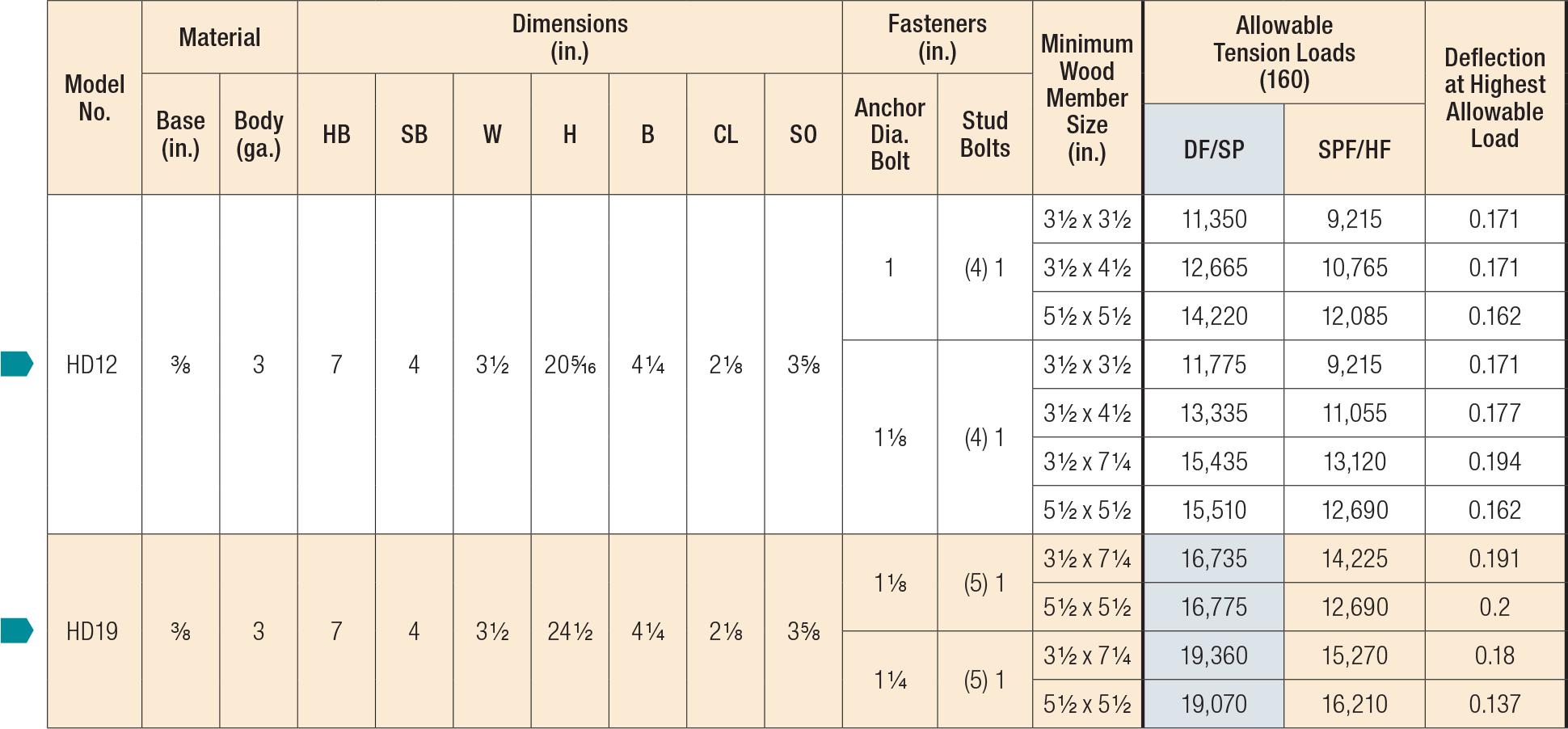 HDB/HD Holdowns Load Table