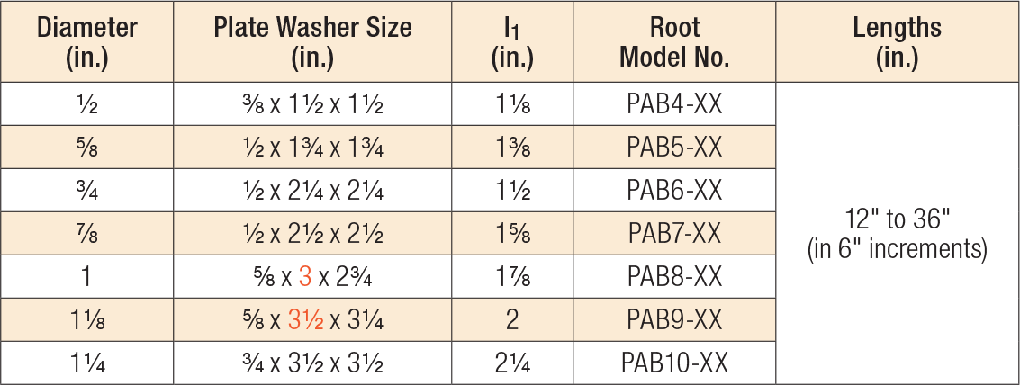 anchor bolt strength chart: Pab bolts anchor bolts and related products concrete