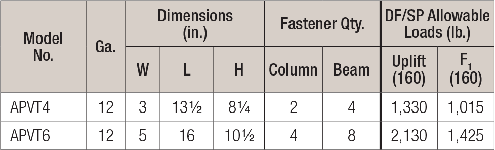 Beam-to-Column Ties and Flat Straps