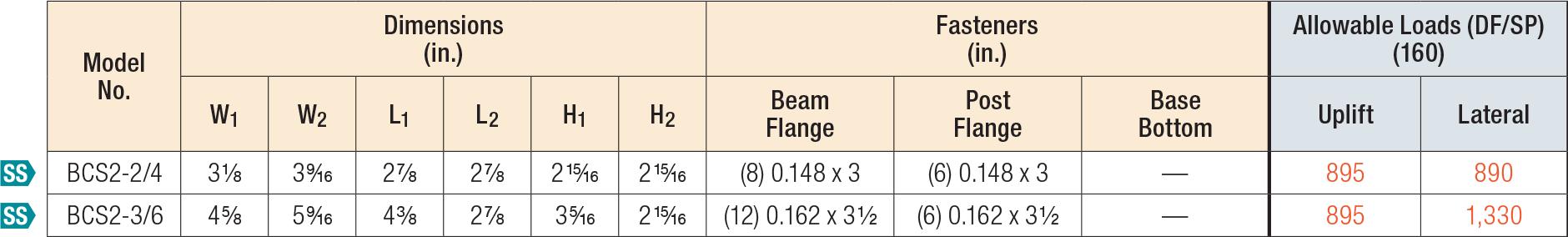 BC/BCS Post Caps Load Table