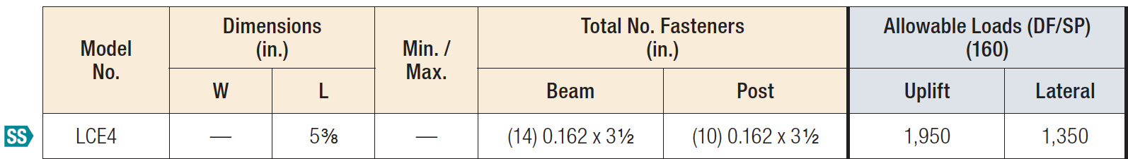LCE4 Post Caps Load Table