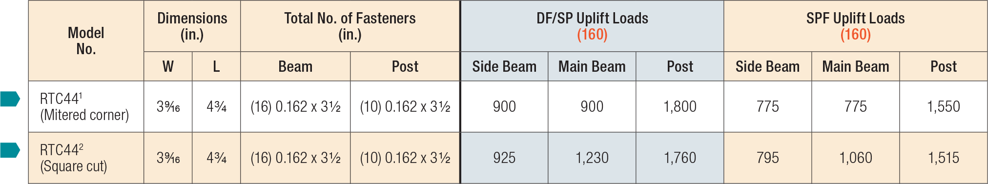 AC/LPCZ/LCE/RTC Post Caps Load Table