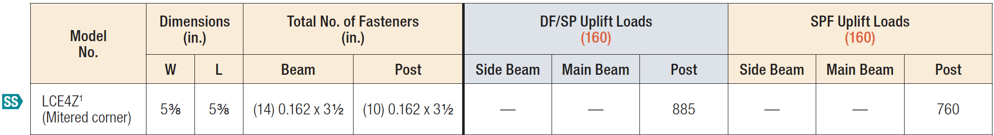 LCE4Z Post Caps Load Table