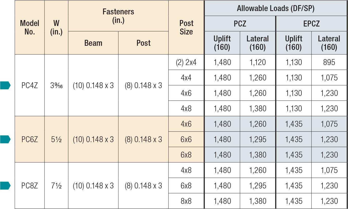 PCZ/EPCZ Load Table