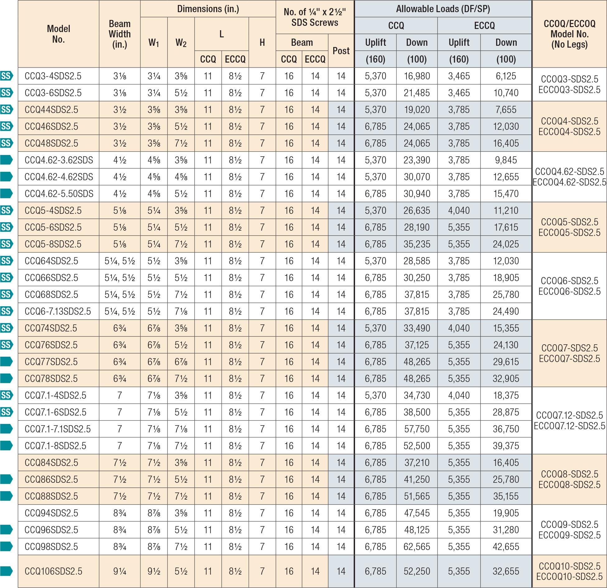 CCQ/ECCQ Load Table