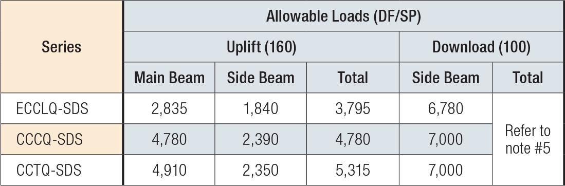 ECCLQ/CCCQ/CCTQ Load Table