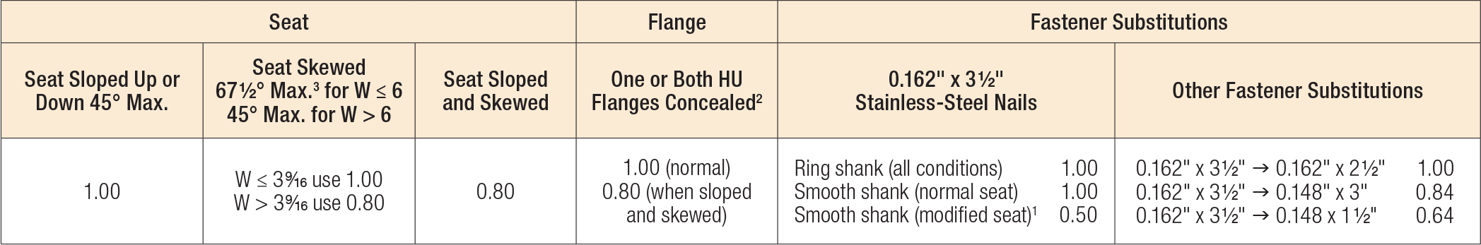 U/HU/HUC Series Modifications and Associated Load Reduction Factors