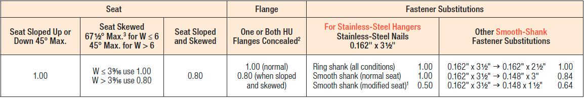 HU/HUC Series Modifications and Associated Load Reduction Factors