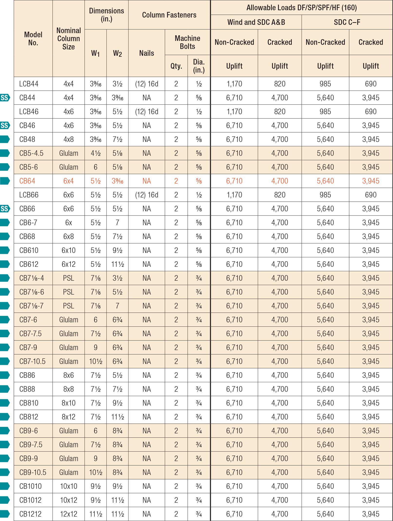Exceptionnel Load Tables