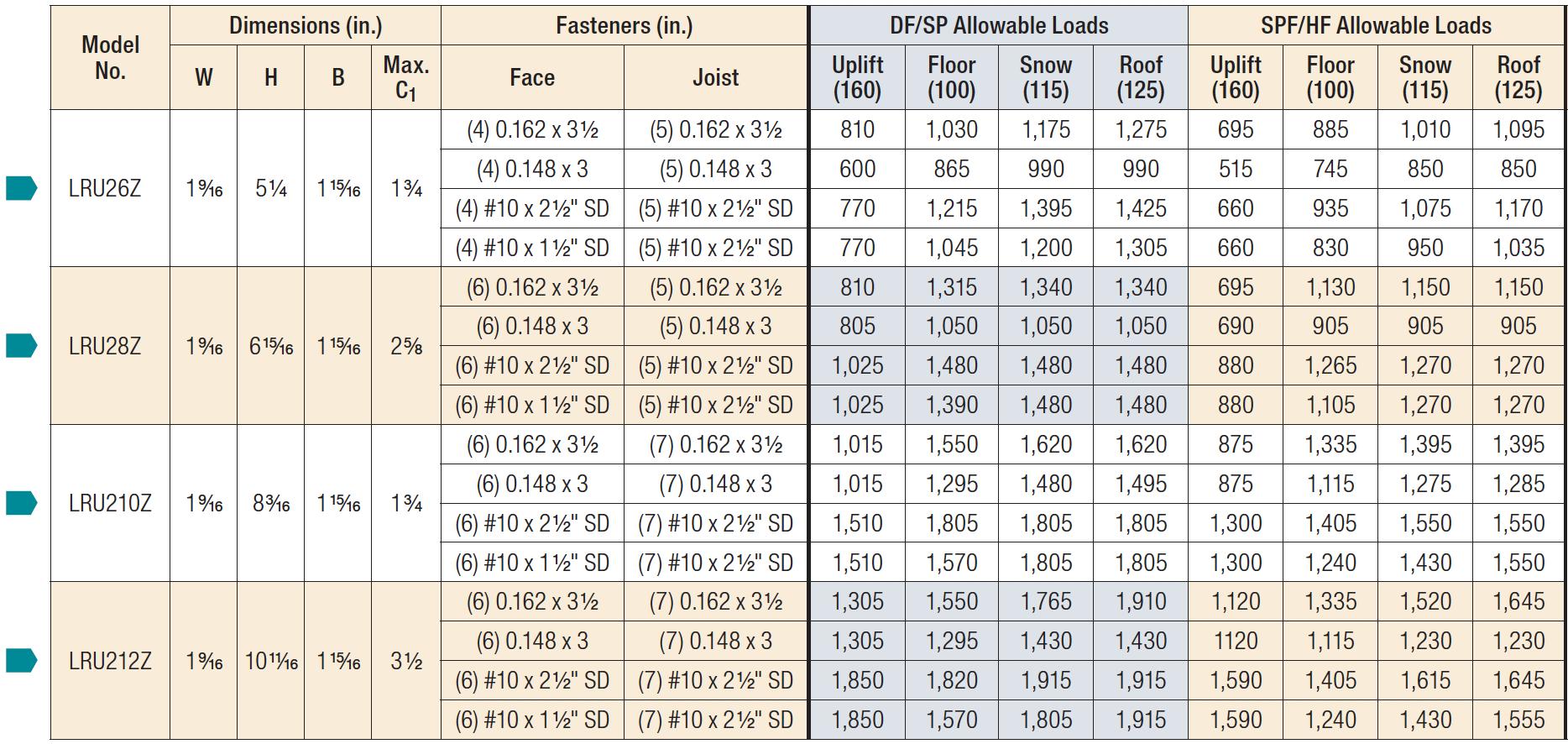 LRUZ Standard Installation Load Table